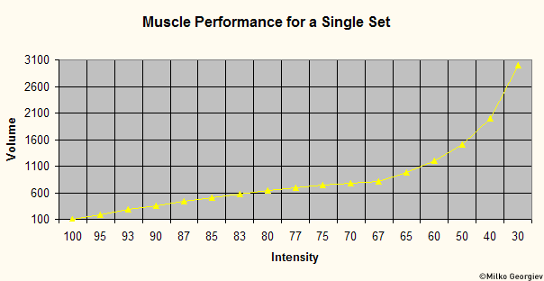 Muscle Performance for a Single Set